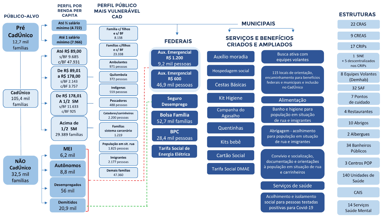 Públicos do programa e benefícios disponíveis